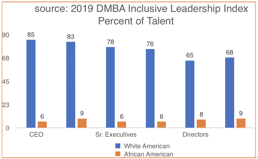 2019 DMBA Inclusive Leadership Index Percent of Talent