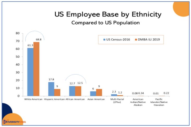 US Employee Based on Ethnicity