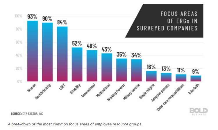 A breakdown of the most common focus areas of employee resource groups