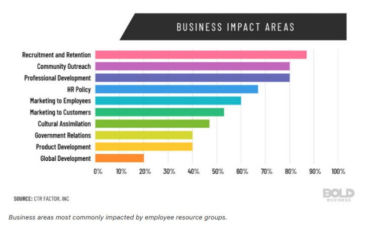 Business areas most commonly impacted by employee resource groups.
